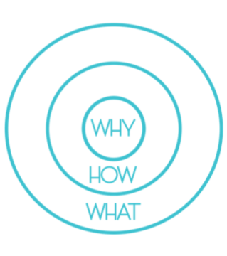 De Why van je merk